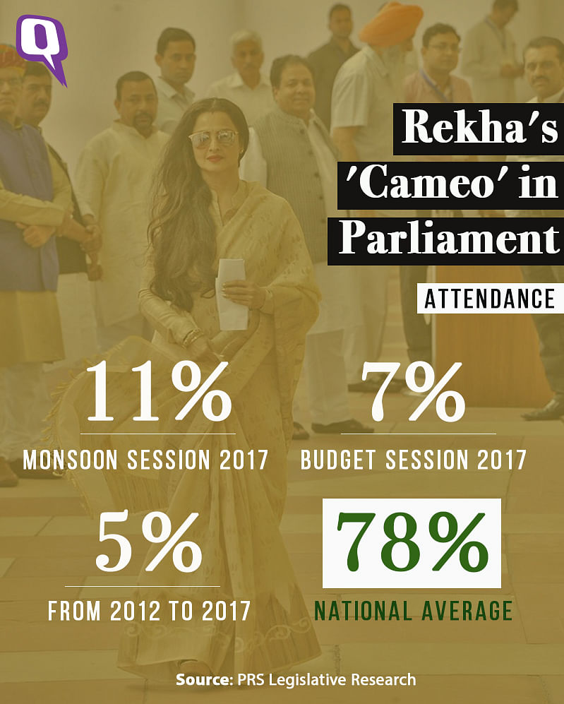 Rekha's overall attendance in parliament was a mere 5% as compared to the national average of 78%.