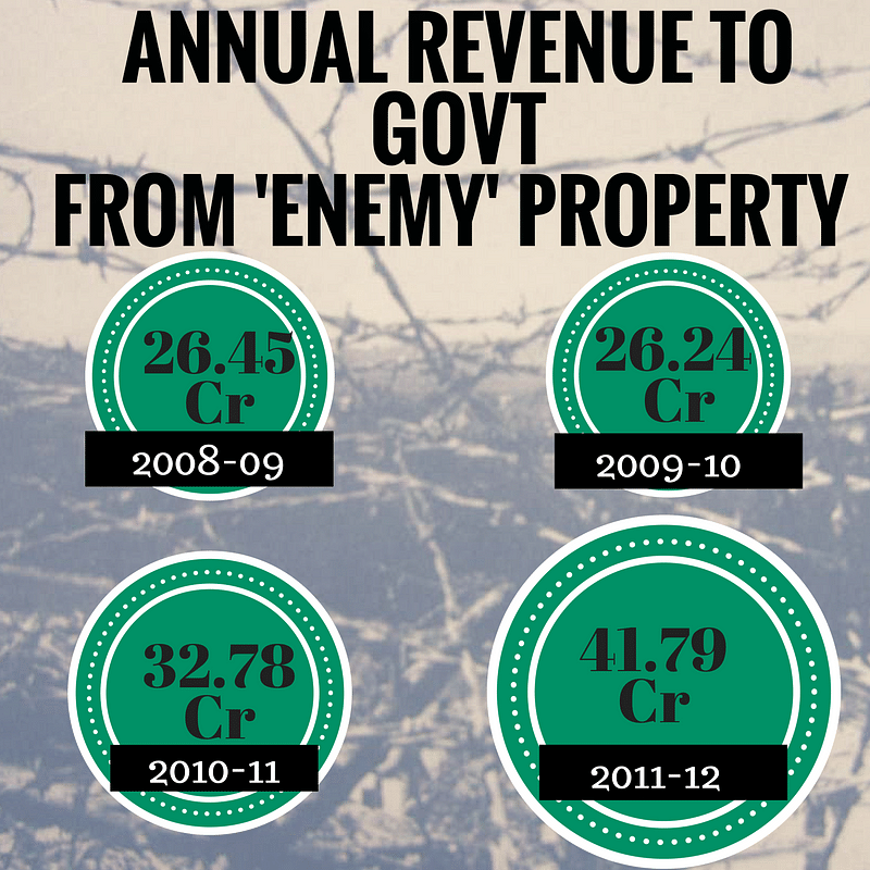 Revenue earned from 'Enemy' Properties. This includes shares, income on investments made in government securities and treasury bills.