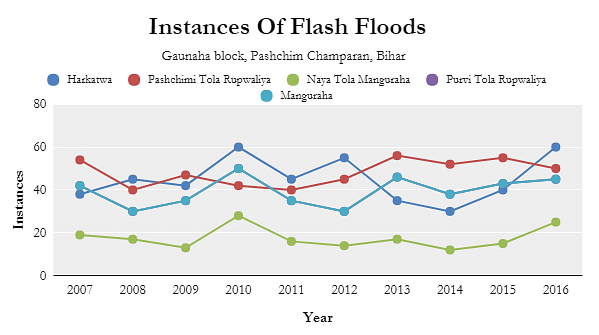 Source: Based on data in Post Disaster Recovery: Assessment of needs in moderate flood conditions in Pashchim Champaran, Megh Pyne Abhiyan, December 2016.