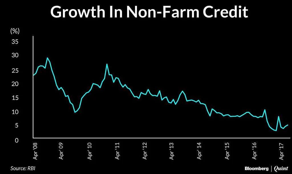 Growth in Non-Farm Credit