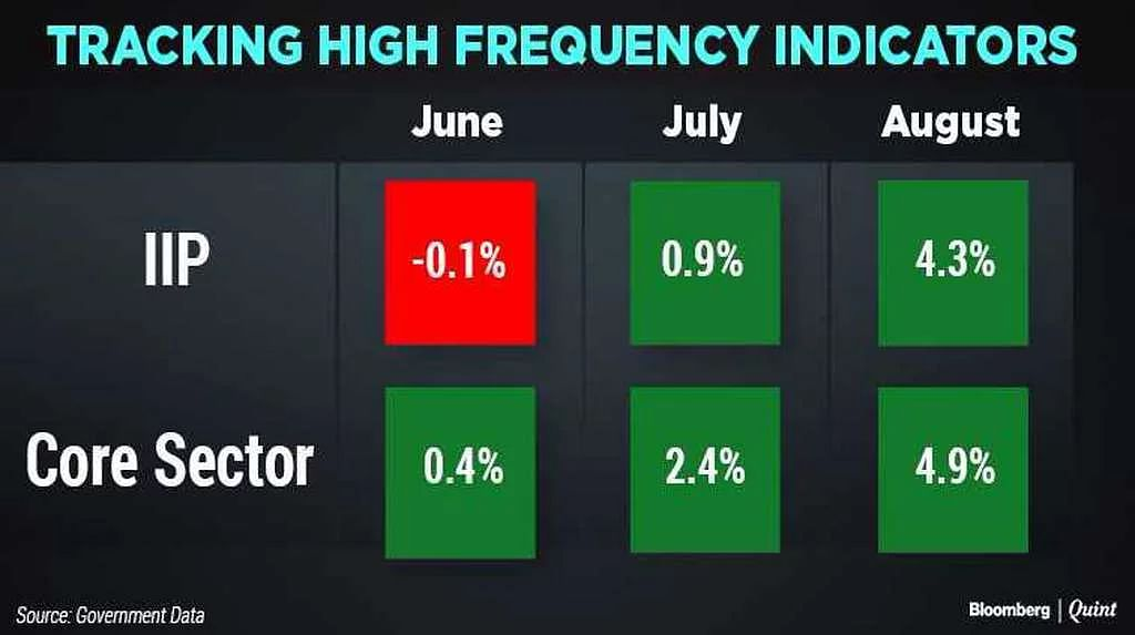 High Frequency indicators