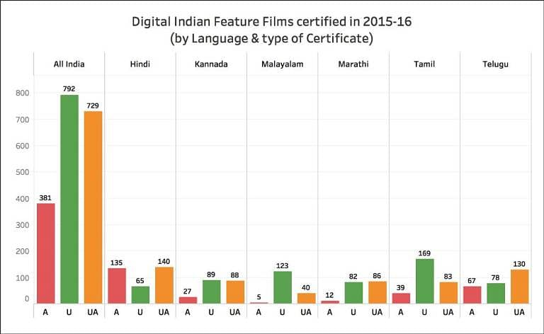 More Than 50% A-Rated Films in 2015-16 Were in Hindi & Telugu