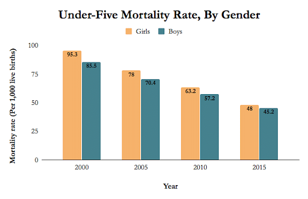 1 Mn Child Deaths Prevented Since 2005 in India, Poorer Areas Lag
