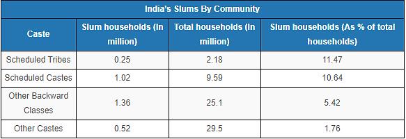 5 States Have Half Of India's Slums