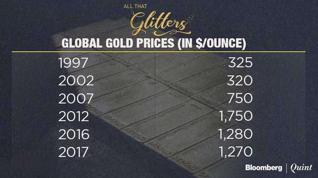 Why India's Love Affair With Gold Is Here To Stay
