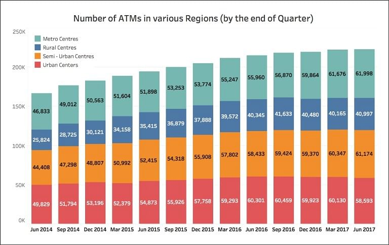 Number of ATMs in Rural Areas Less Than What It Was in Sept 2016
