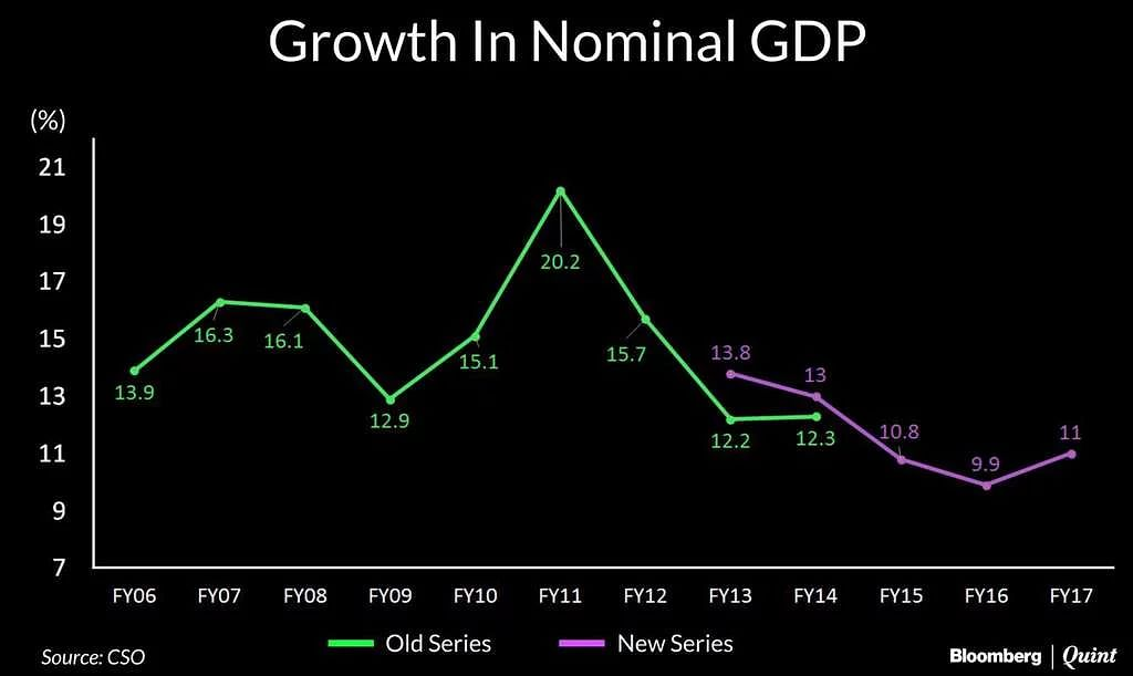 Growth in Nominal GDP