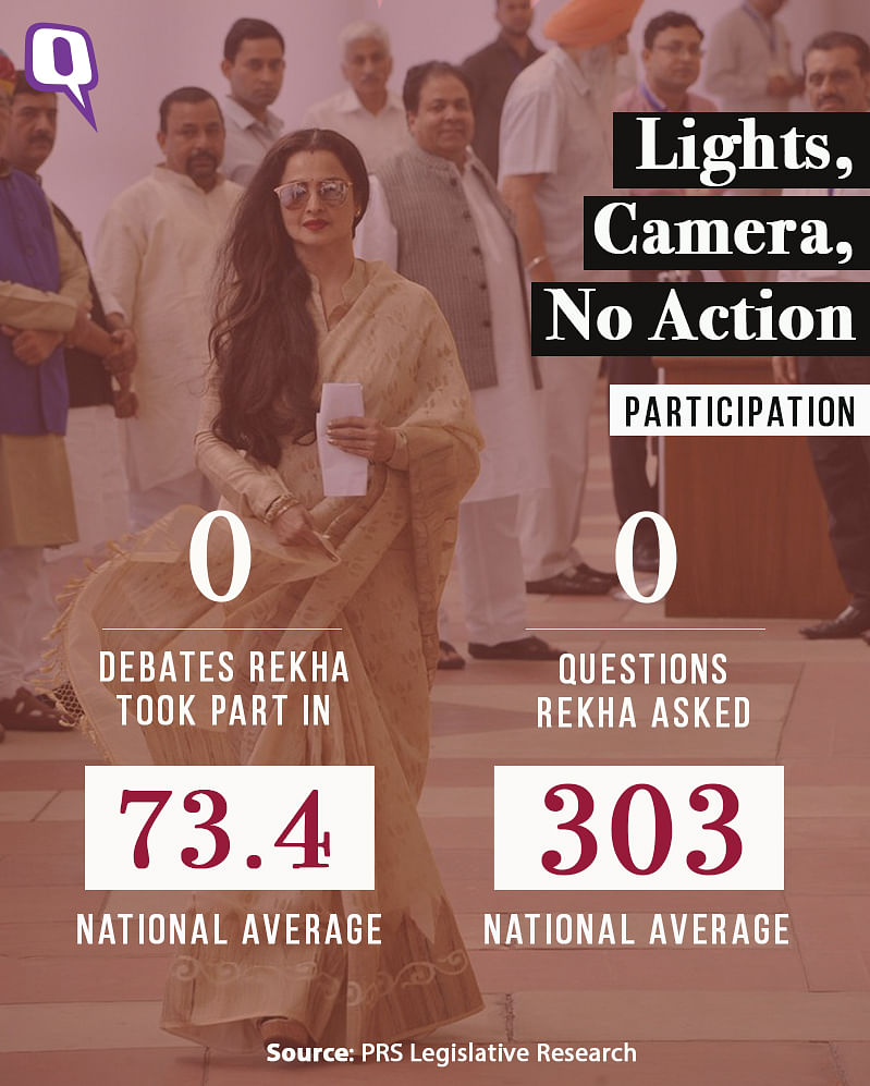 Rekha took part in no debates, nor did she ask any questions in parliament in 5 years.