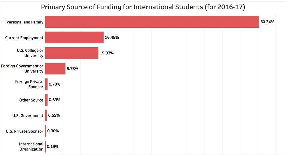 Primary Source of Funding For International Students ( For2016-17)