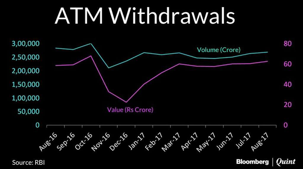 ATM withdrawal graph