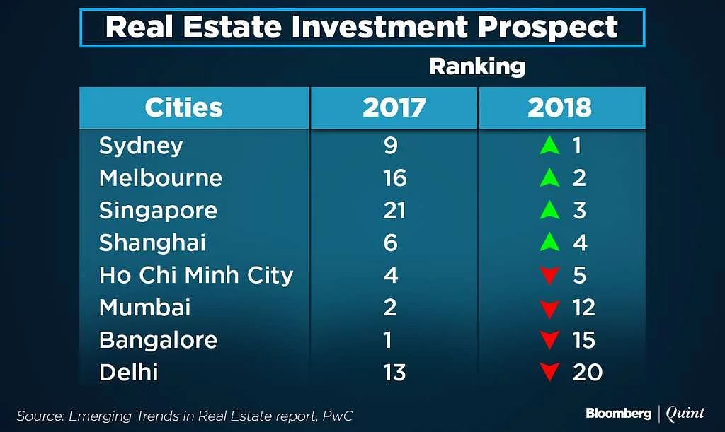 Real estate investment rankings.