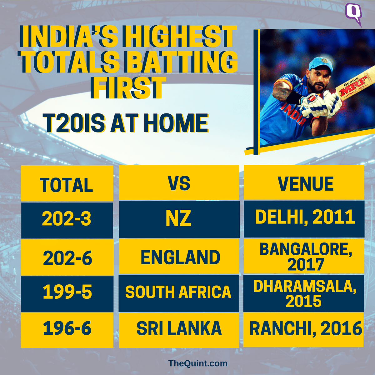 In Stats: Dhawan-Rohit's Record Stand, India's 1st T20 Win Over NZ