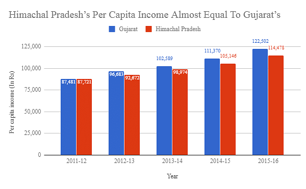 Himachal Better Than Gujarat on Literacy, Income & Other Indices