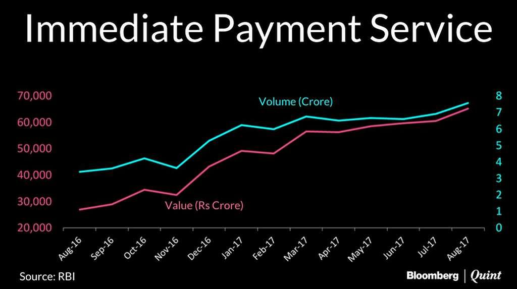 Immediate Payment Service Graph