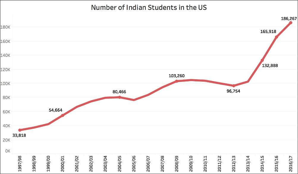 Number Of Indian students In The US