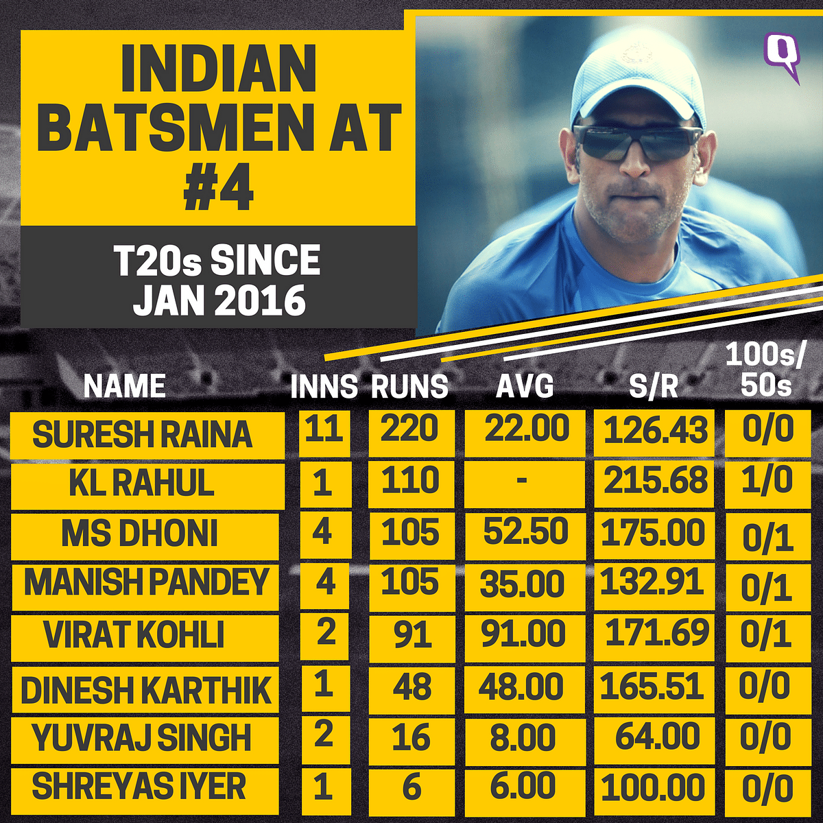 In Stats: Is No 6 the Ideal Batting Spot for MS Dhoni?