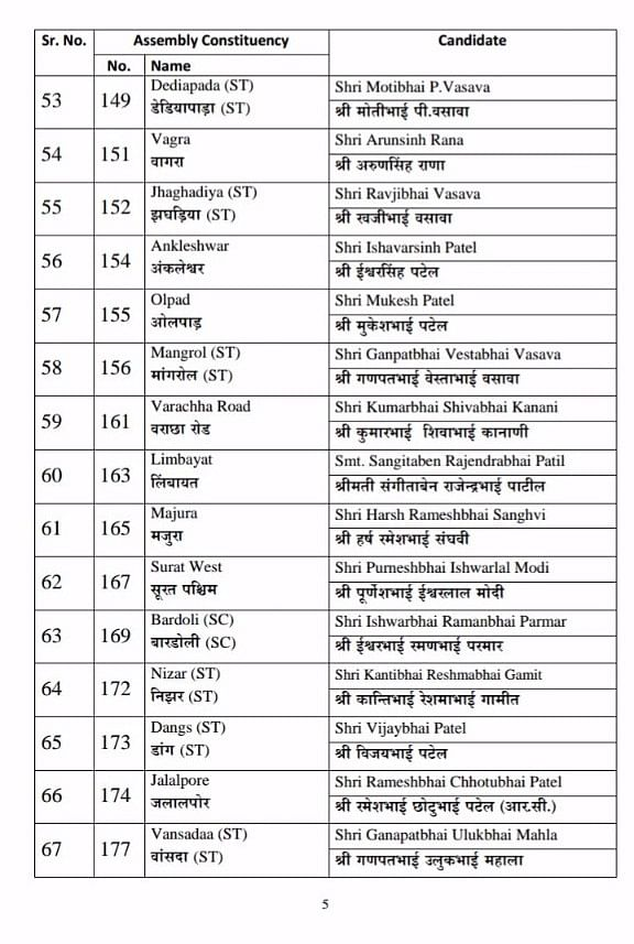 BJP Issues First List of Candidates For Gujarat Assembly Elections