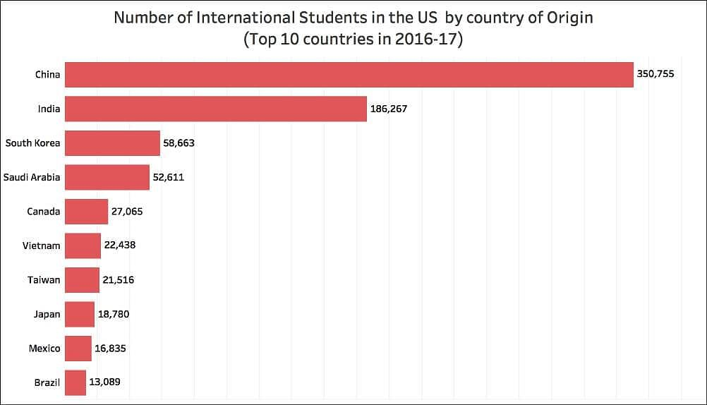 Number Of International Students In The US By Country Of Origin
