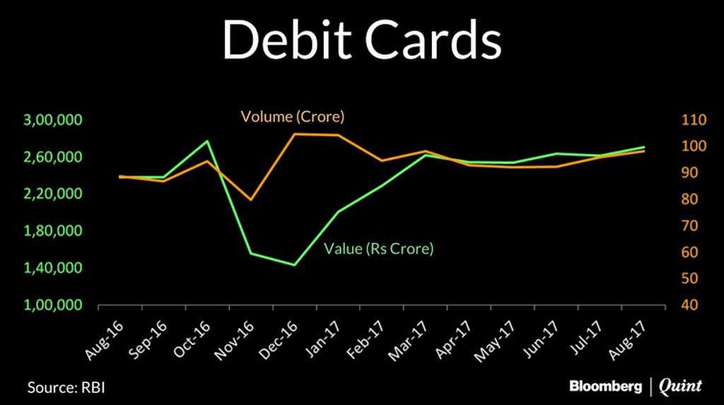 Debit Card Graph