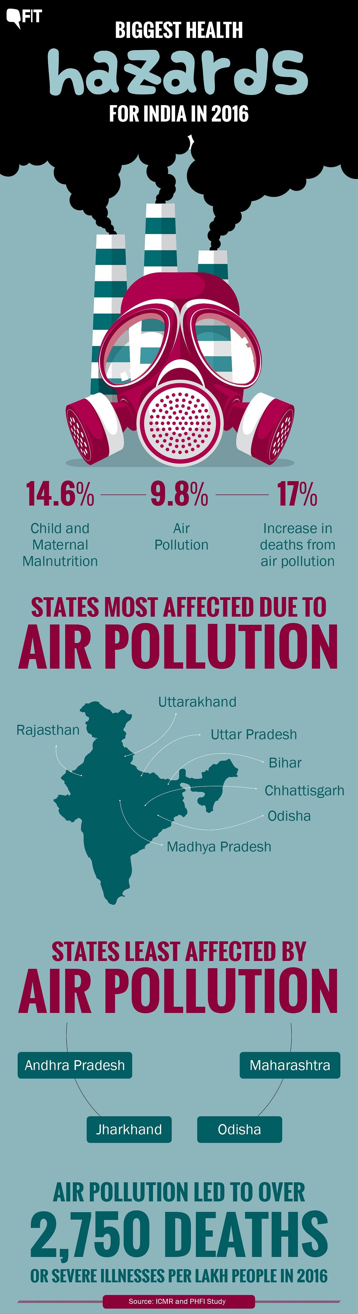 Air Pollution 2nd Biggest Health Hazard in India in 2016: Lancet