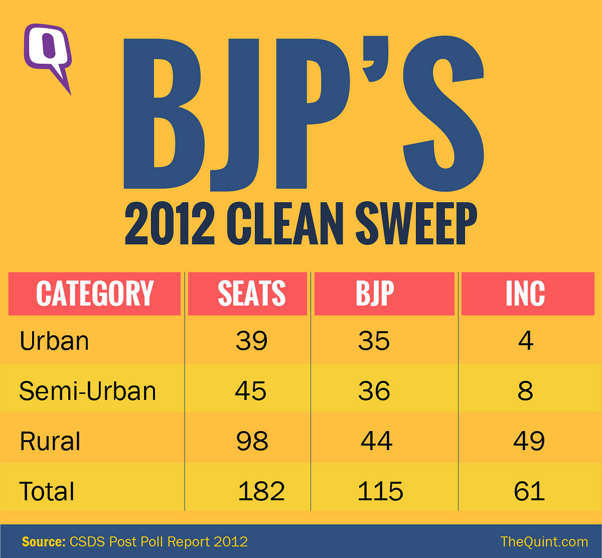 Source: CSDS Post Poll Report 2012
