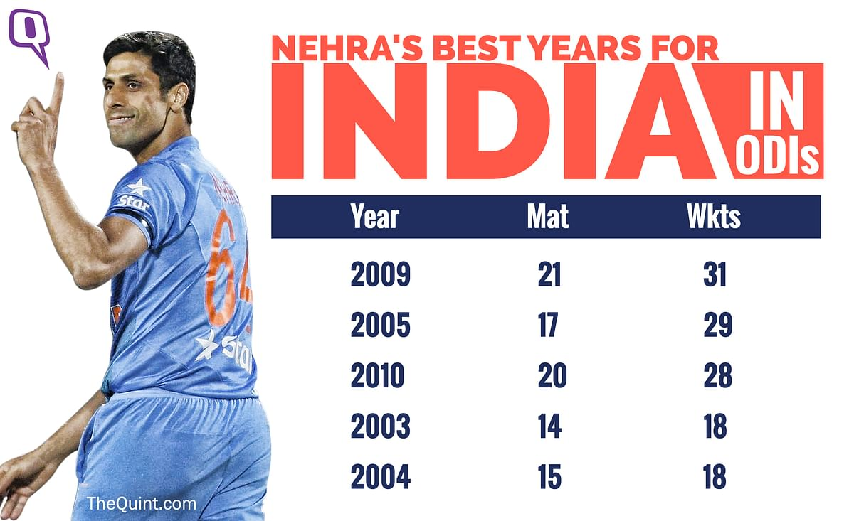 In Stats: Ashish Nehra's World Cup Brilliance to His T20 Revival
