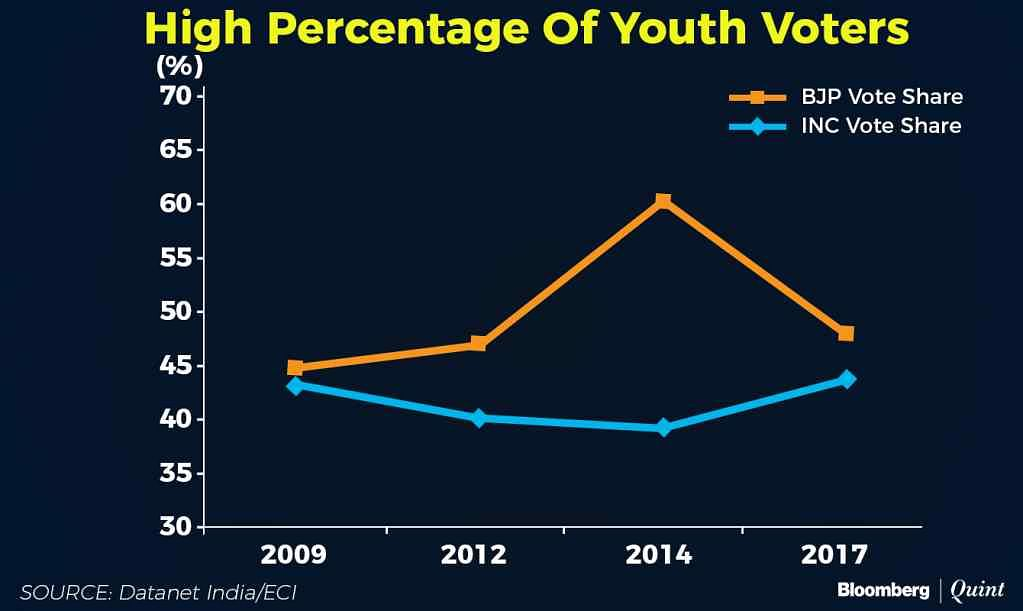 Youth voter share.