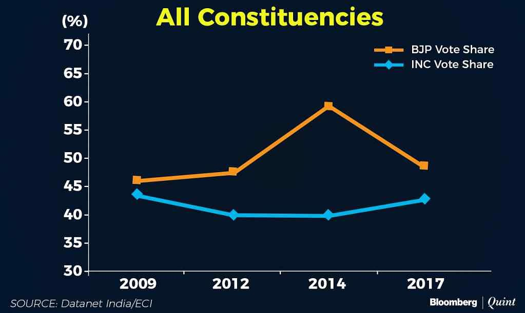 Voter share in all constituencies.