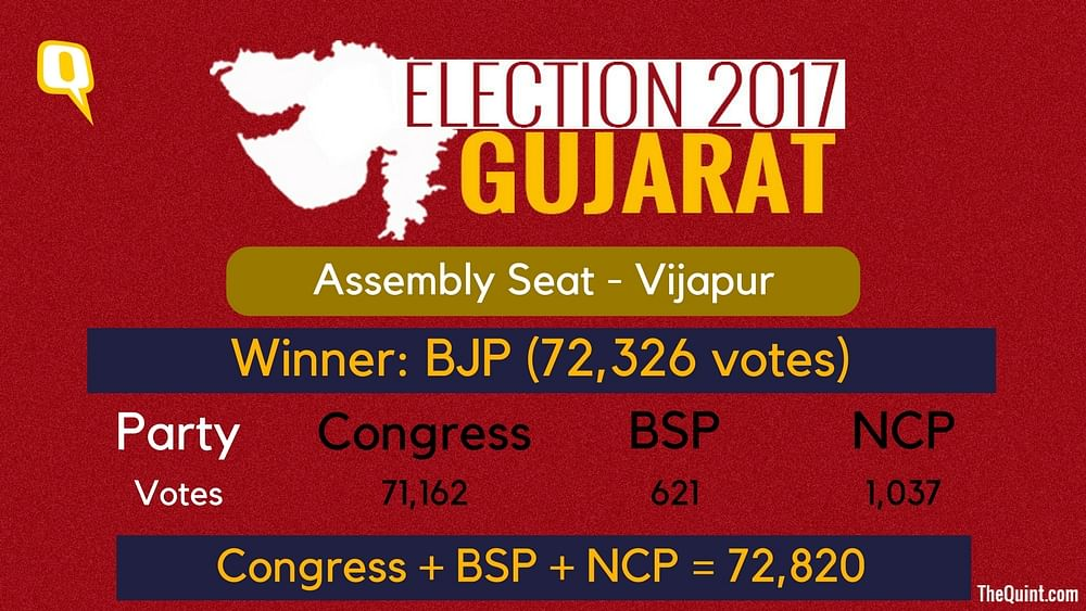 Cong May Have Won 10 More Gujarat Seats  in Alliance With NCP, BSP