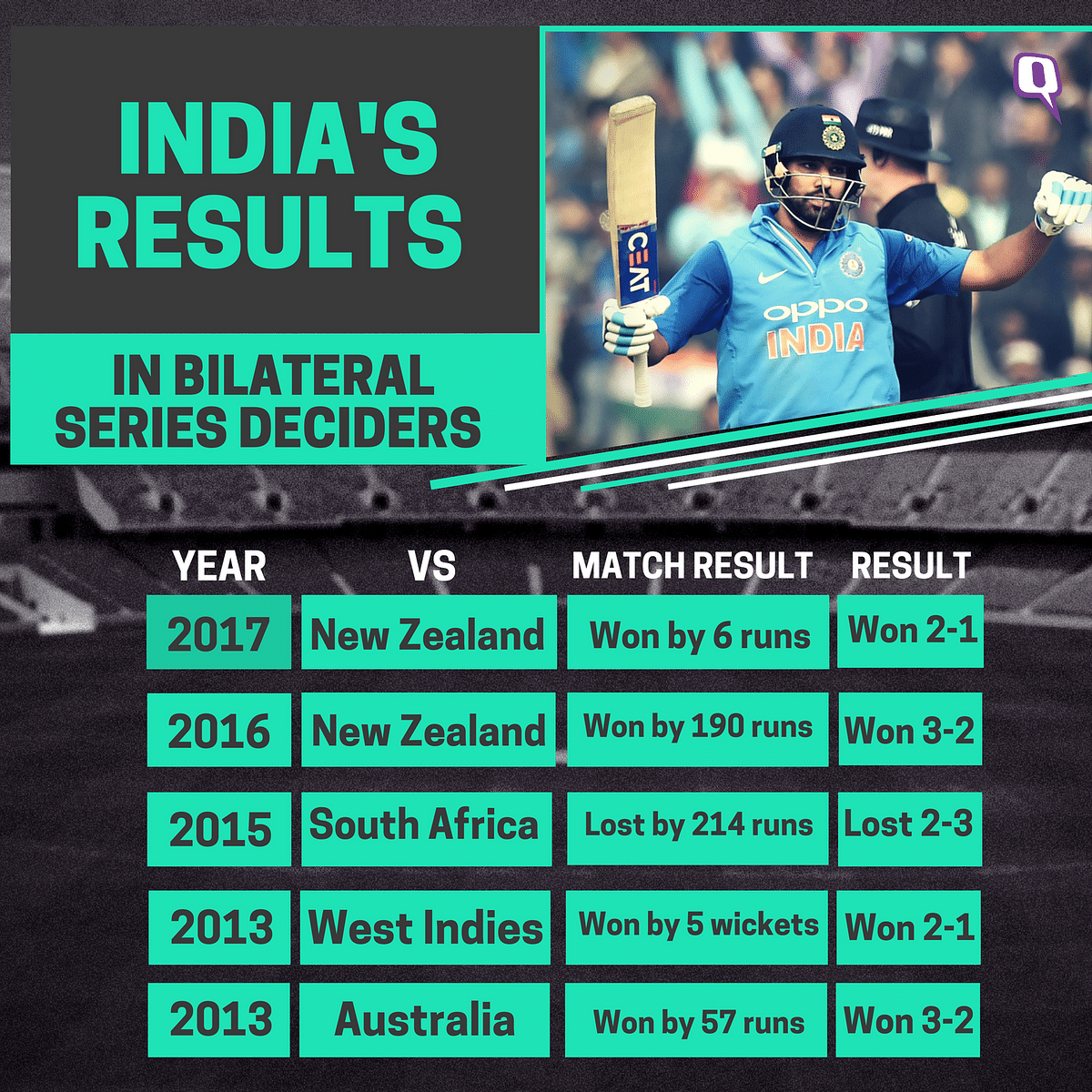 In Stats Series Decider Between India Sl All That S On The Line