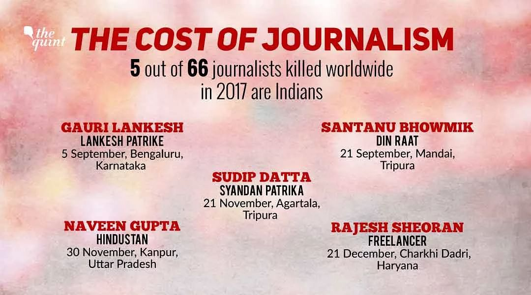 <p>India is tied at first place with The Philippines, with five journalists killed in 2017.</p>