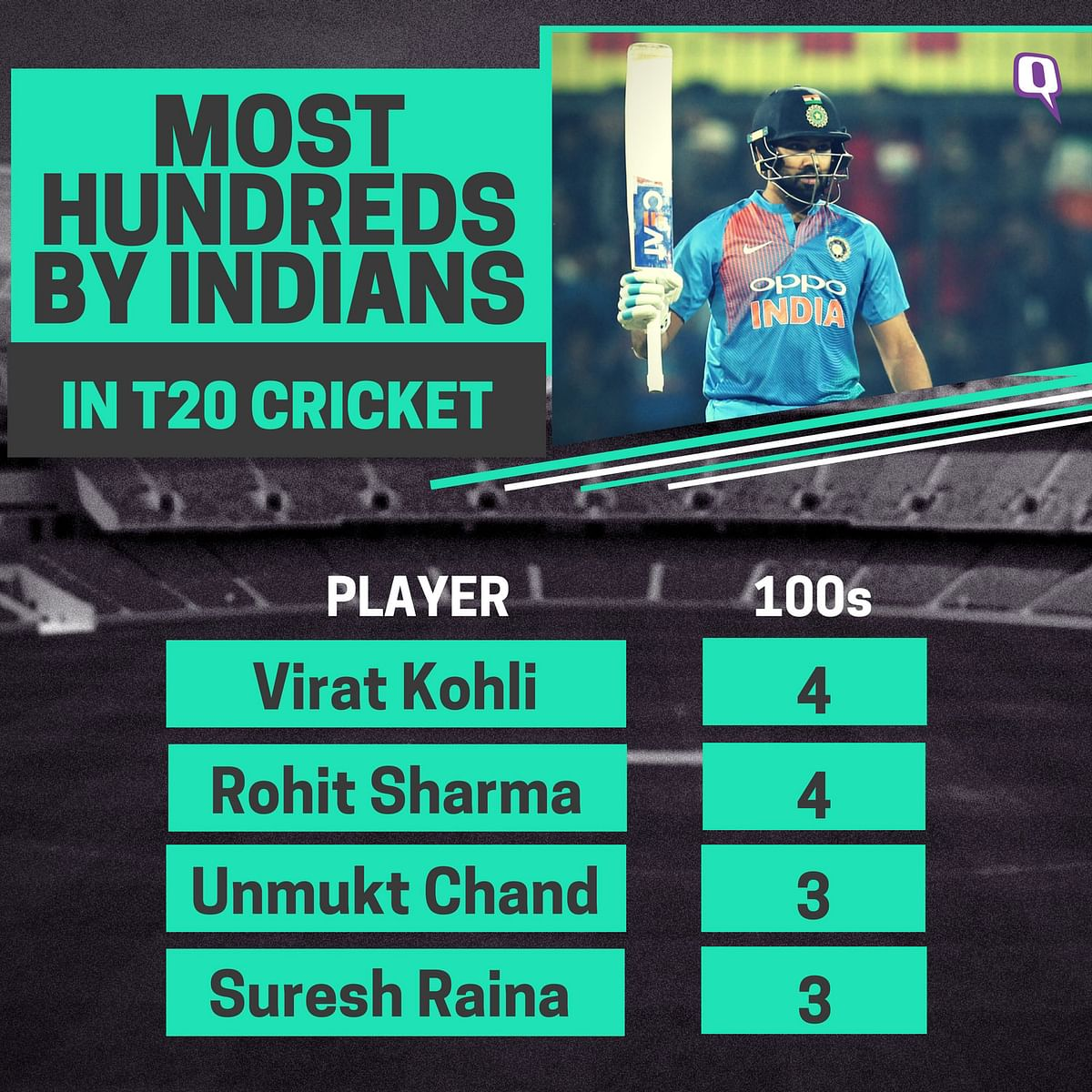 In Stats: All the Records Rohit Sharma Set With His 35-Ball Ton