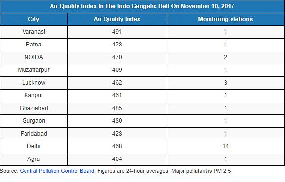 Varanasi Has Worse Air Quality Than Delhi