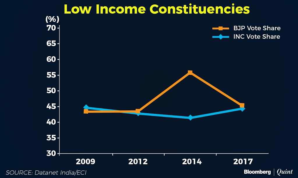 Low income constituencies voter share.