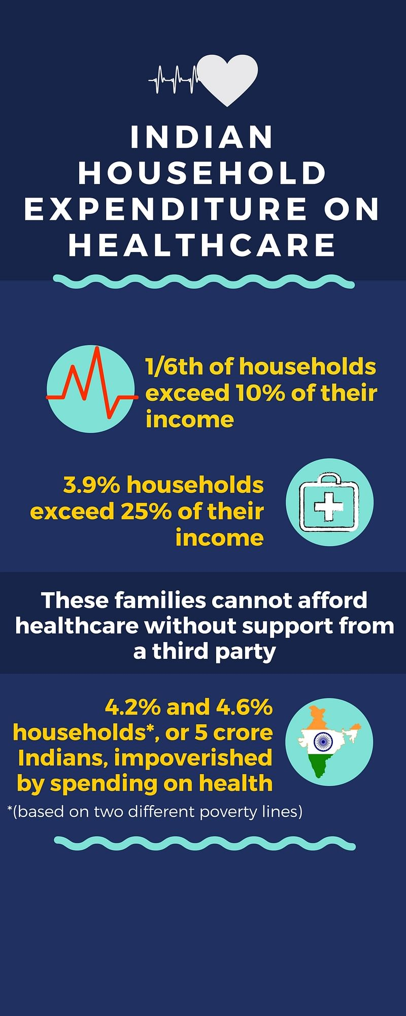 Unaffordable Healthcare Pushes Nearly 5 Crore Indians Into Poverty
