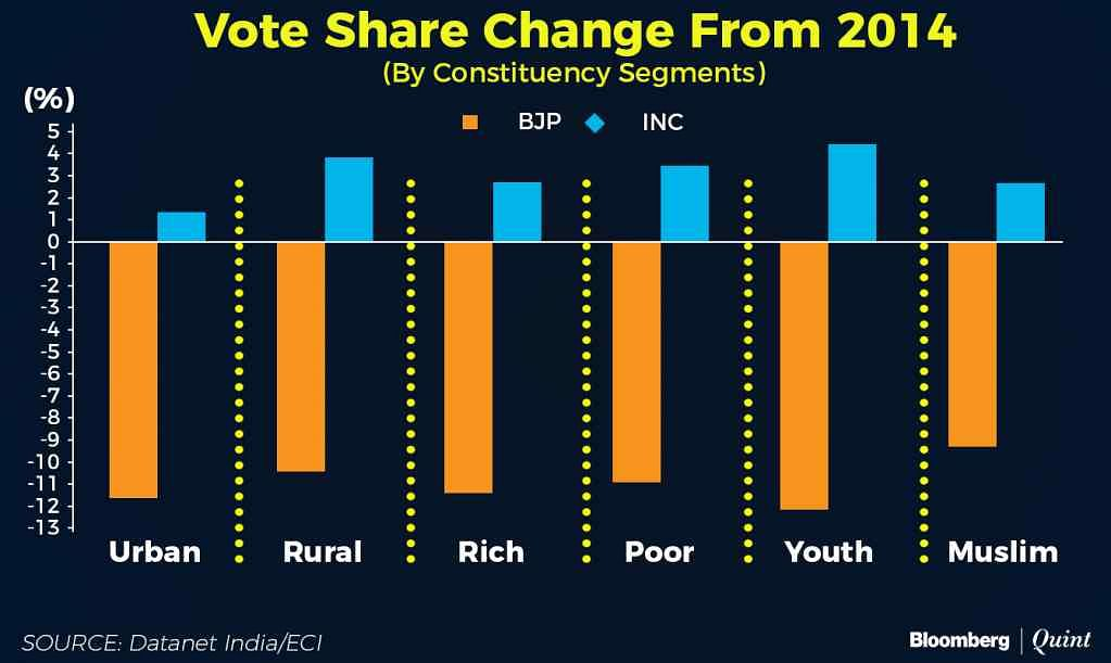Voter share in 2014.