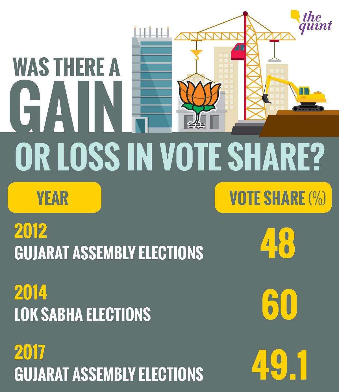 Gujarat Polls 2017: Did Modi Gain 2 or Lose 11 Percentage Points?