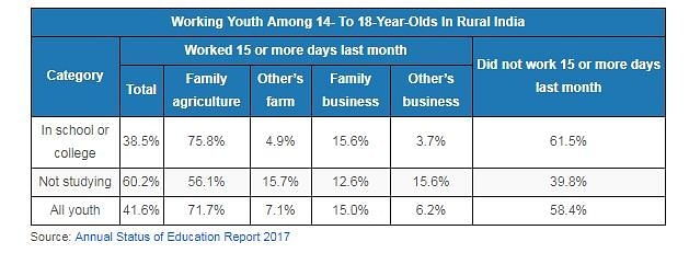 Working youth among 14 to 18 year olds in rural India.