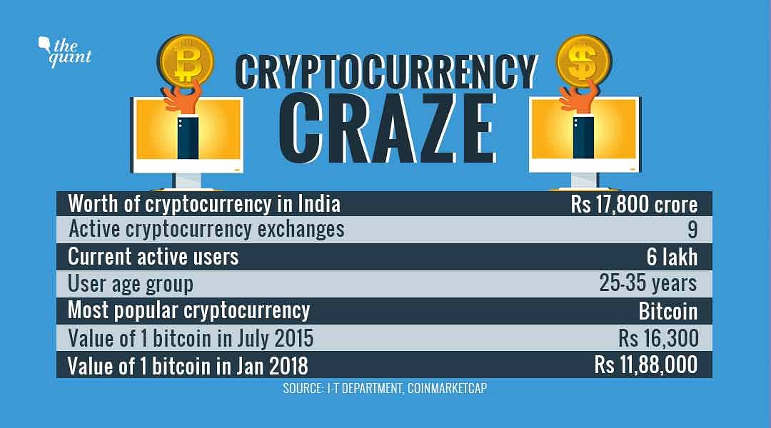 Cryptocurrency Trades in India Boom, I-T Finds 6 Lakh Active Users