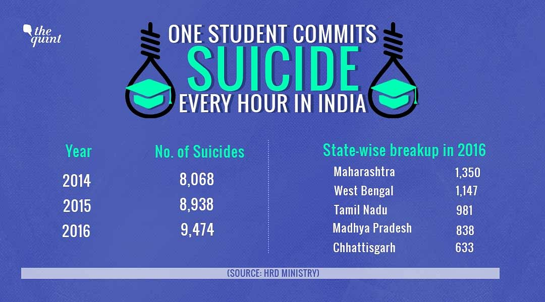 One Student Commits Suicide Every Hour in India, New Data Shows