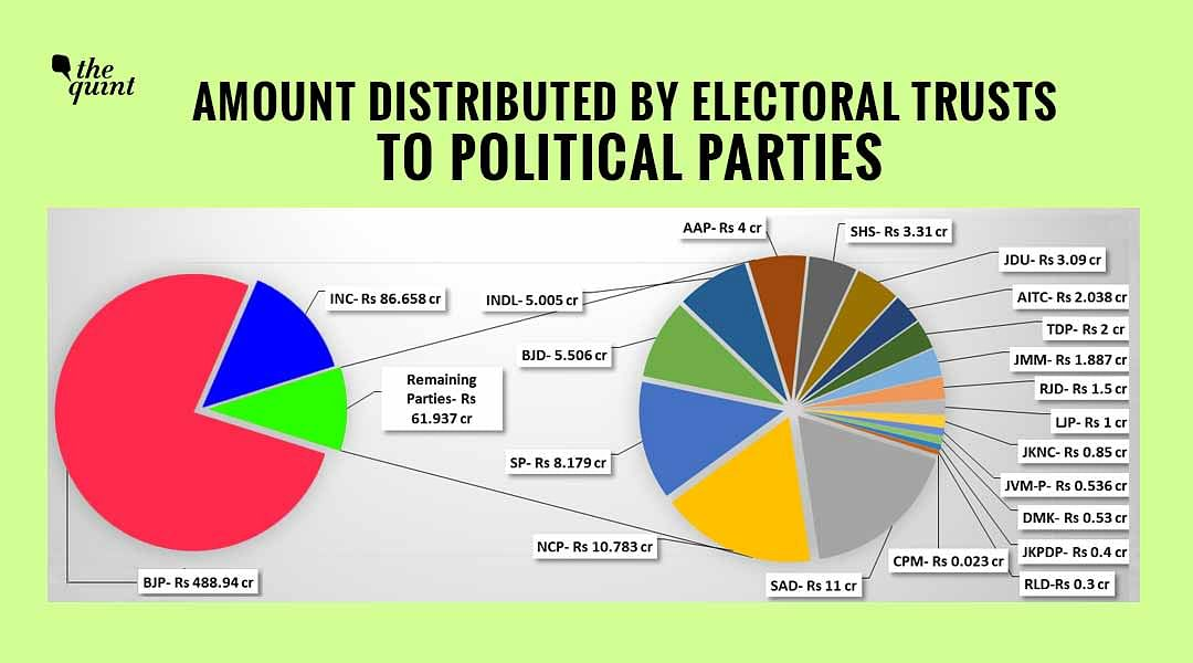 Electoral Trusts Gave Rs 488 Cr to BJP –90% Of Donations in 4 Yrs