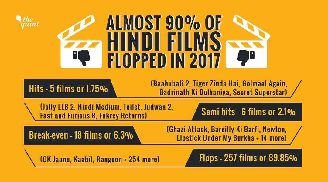 Only Two Blockbusters, Nearly 90% Bollywood Films Flopped in 2017