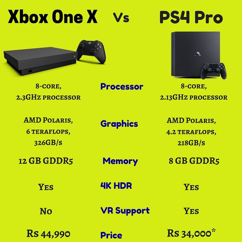 Xbox One X or PS4 Pro? The Ideal Console for the Gamer in You Xbox One X Vs Ps4 Pro Graphics Comparison