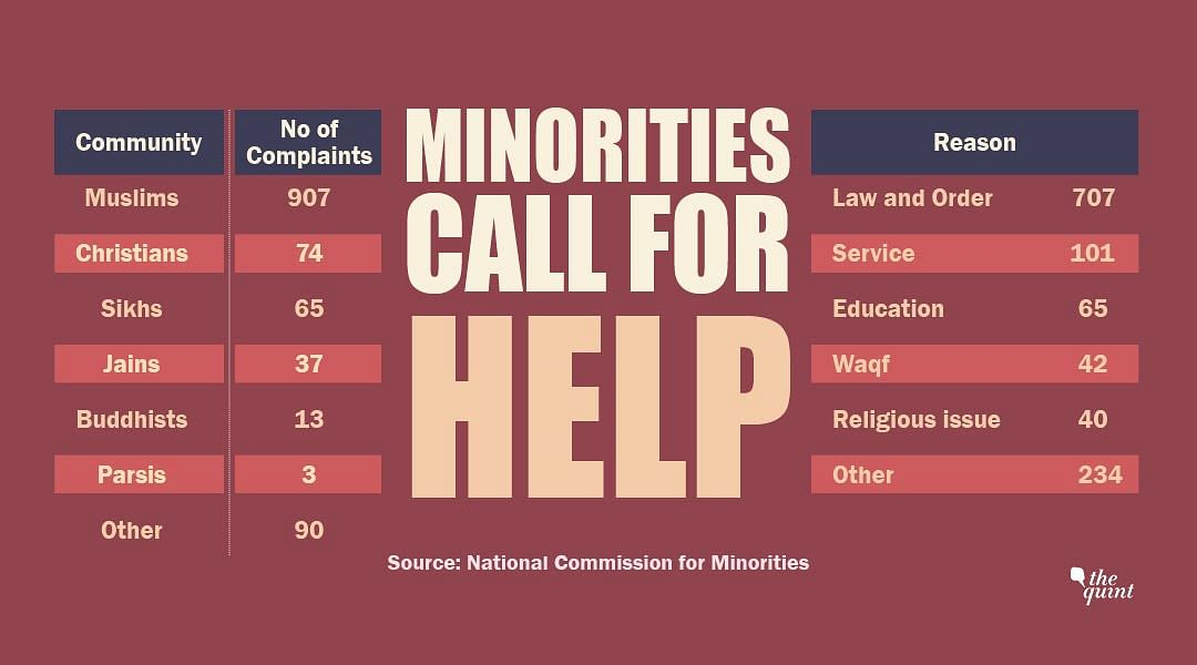 Source: National Commission for Minorities
