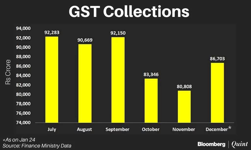 GST Collections Rebound In December After Falling To Their Lowest