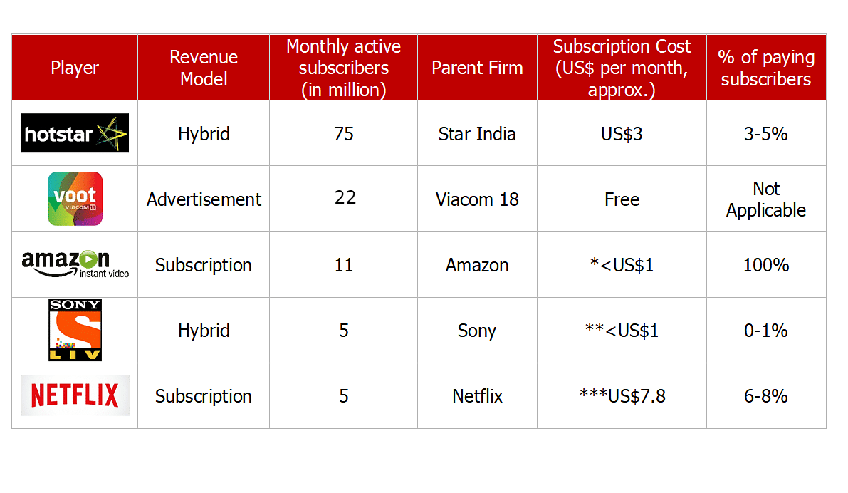Numbers give you a clear picture. (<i>Correction: Voot claims to have 22 million monthly active users, the above table has been revised to reflect the same</i>)