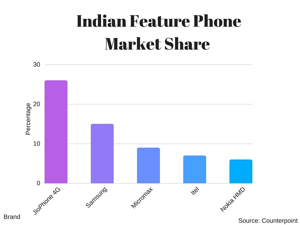 JioPhone has taken the larger share of the feature phone market: Counterpoint Research report. This is JioPhone's first quarter since its launch in August 2017.
