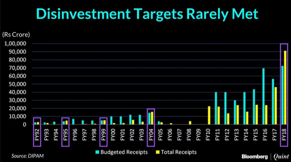 Disinvestment targets rarely met.