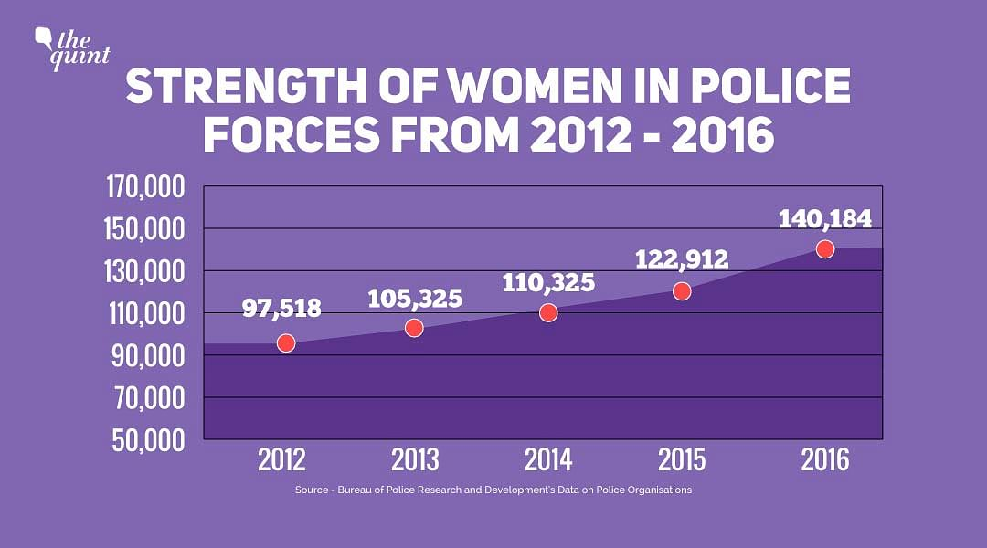Just 7.28% Women in Police Forces: Govt Data