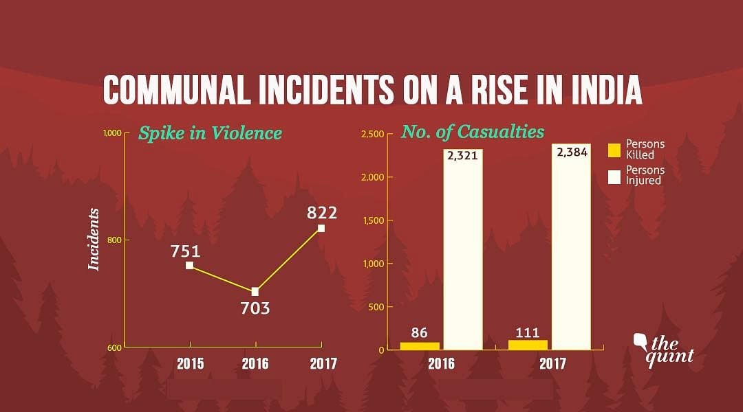 Communal Violence Spikes in 2017, UP Records Most Number of Riots